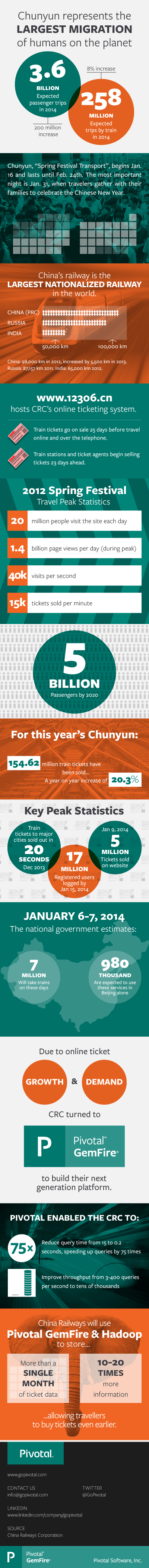 China Railway case study.