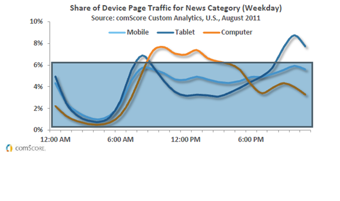 CHART: usage of device (mobile, tablet, desktop) vs hour-of-day