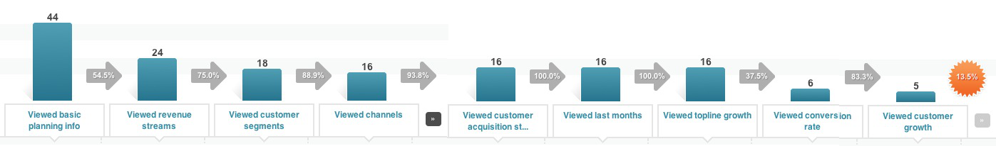 KISSmetrics funnel