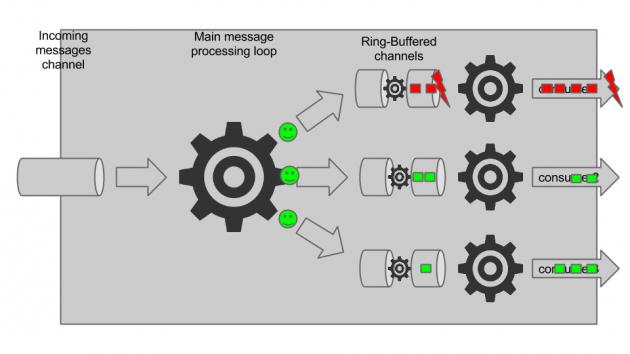 Loggregator message processing (4)