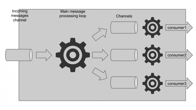 Loggregator message processing