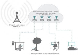 how_aereo_works_infographic