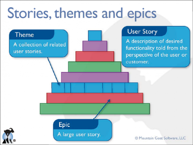 Agile stories, as employed in building the Great Pyramid