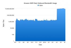 Amazon AWS Outbound Bandwidth Usage, by Day
