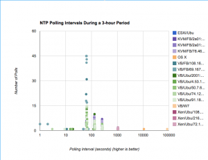 Chart of NTP Polling Intervals