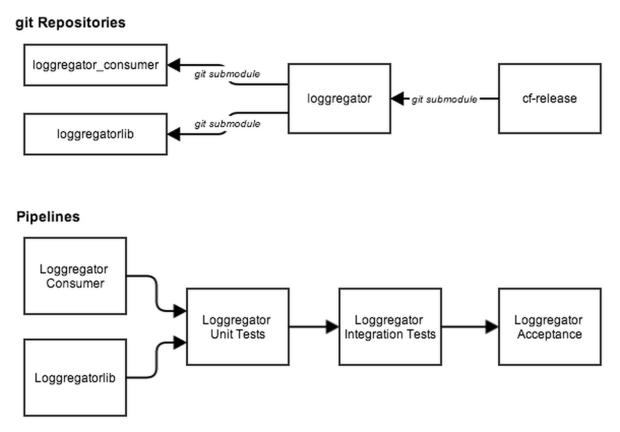 loggregator