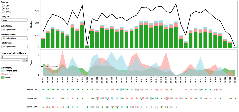 Retail-Fashion-Analytics-Blog-Dashboard
