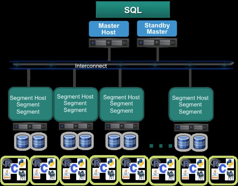 SQL_Chart