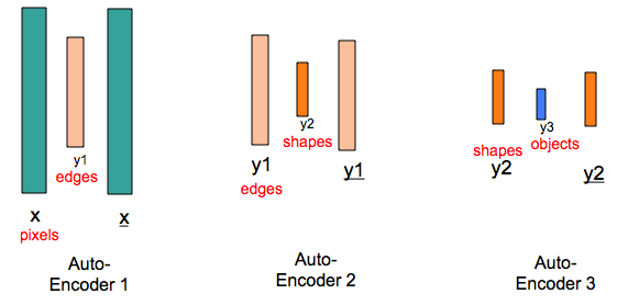 Figure 2: Auto-Encoders for Computer Vision