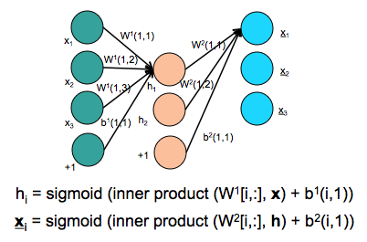 Figure 4: Parameters learned in an auto-encoder (W1,b1, W2,b2)