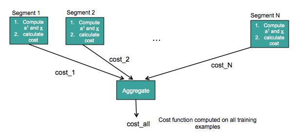 Figure 5: Distributed computation of cost function in GPDB while learning the Auto-Encoder