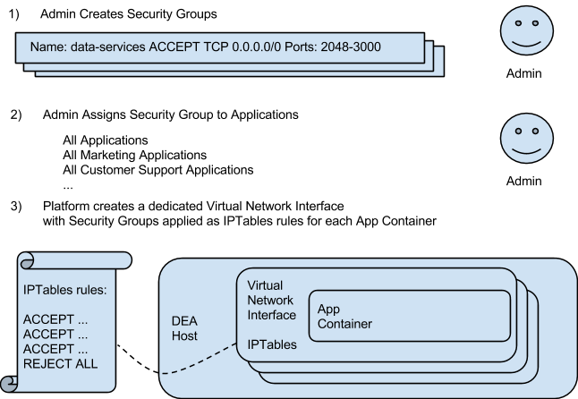 application security groups diagram