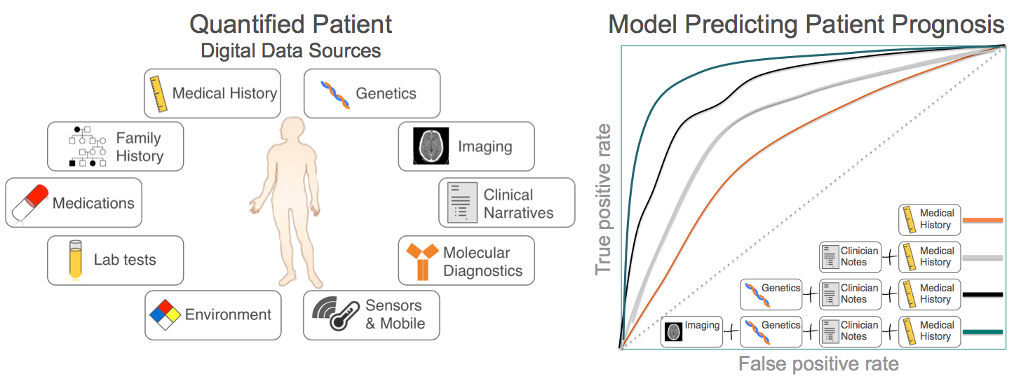 Figure 1: On the left we show a sampling of the types of digital data available for patients including (l) structured data sources and (r) unstructured or semi-structured data. These data sources are useful in gaining a better picture of a patient's health. On the right we show the promise of building models with increasing sources of data, for example, in building prognostic models that are increasingly accurate with inclusion of additional diverse sources.