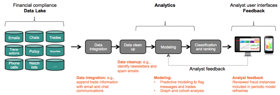 Fig. 1: Overview of next generation analytics solution for financial compliance. The 3 main components (the data lake, analytics, and feedback-centric user interface) and their interactions are depicted.