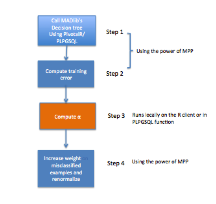 Figure 1: Adaboost Implementation using PivotalR and GPDB