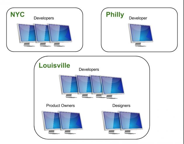 Team Structure (2)