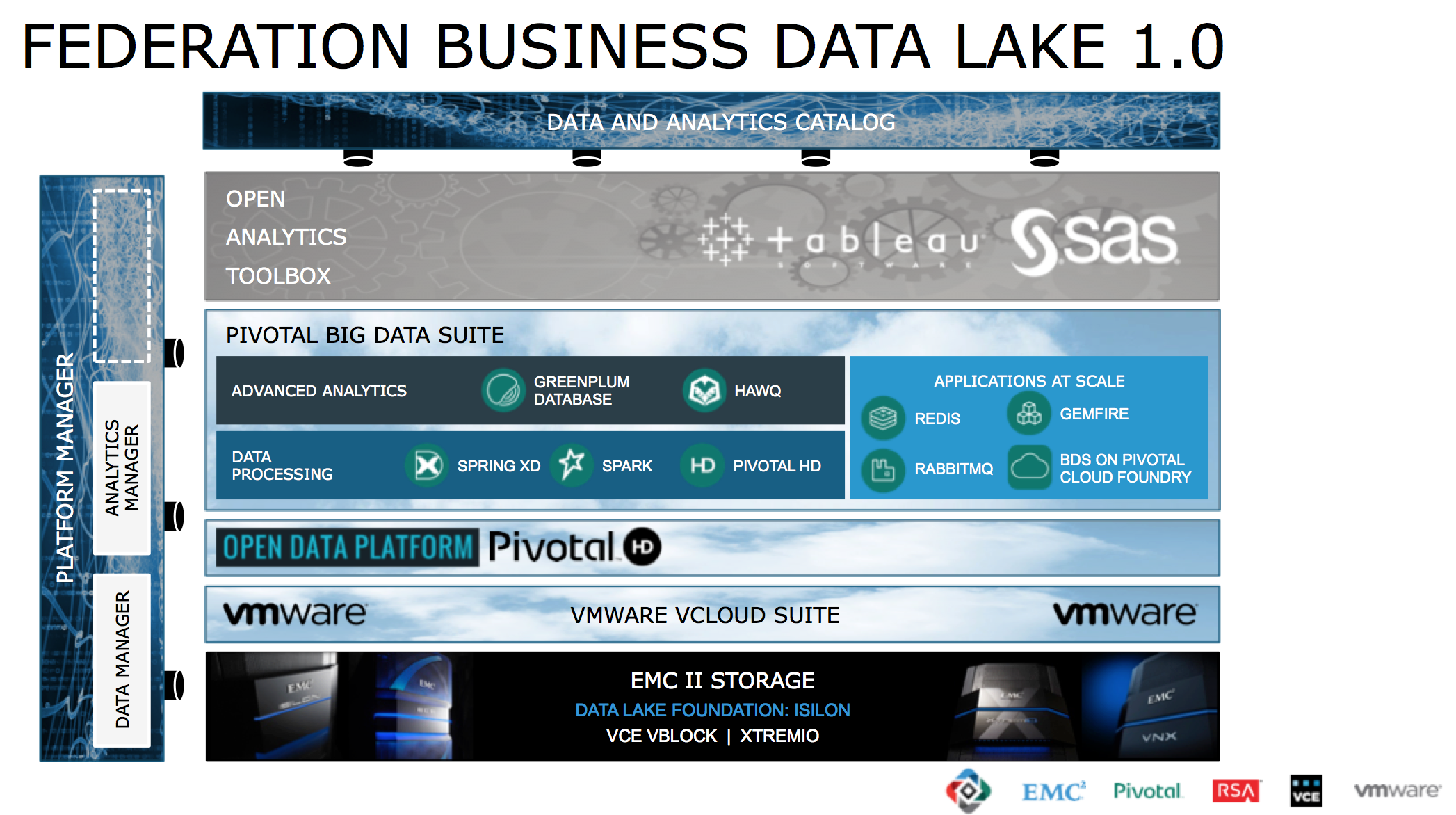 Federation Business Data Lake