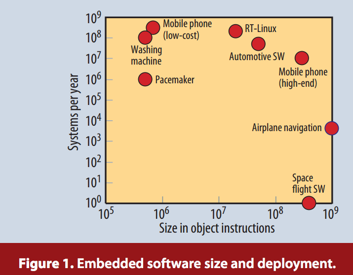 Source: Embedded Software: Facts, Figures, And Future.