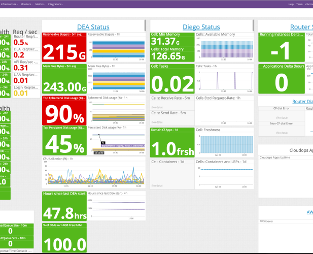 staging-dashboard