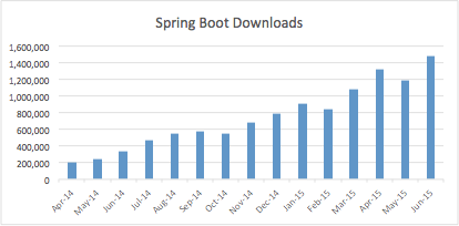 Spring Boot is the most popular microservices developer technology in the world