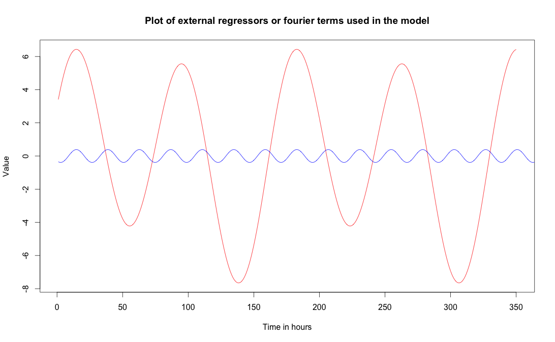 Fig. 4 : Fourier terms used as external regressors in the forecasting model. Red line corresponds to weekly period of 24*7 hours and blue line corresponds to a daily period of 24 hours
