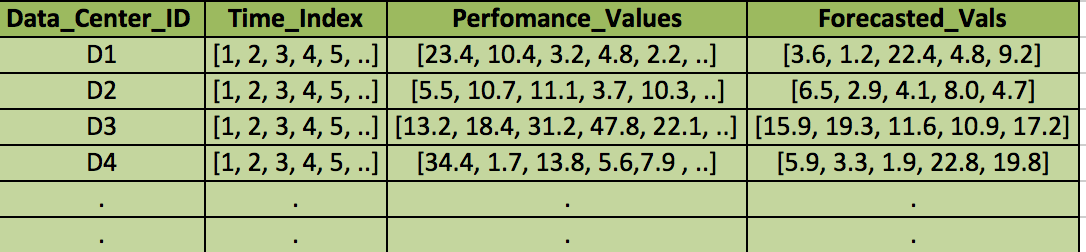 forecasted_vals table with the forecasted values for  each time series