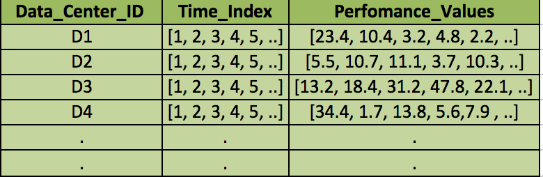input_table consisting of time series of performance  values of different data centers