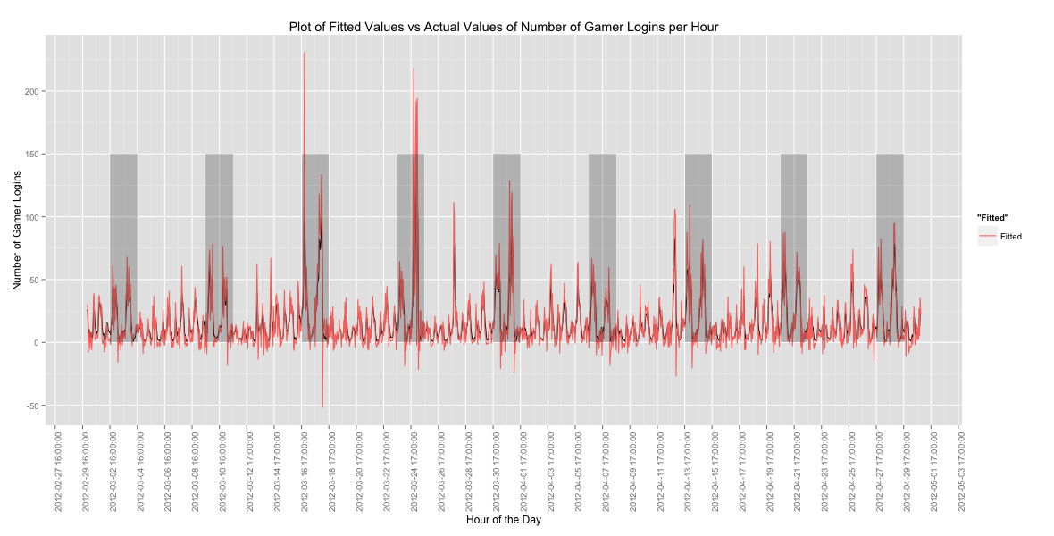 Fig. 3:  Plot showing the fitted values for the time series. Red line is the fitted value and the black line is the actual value