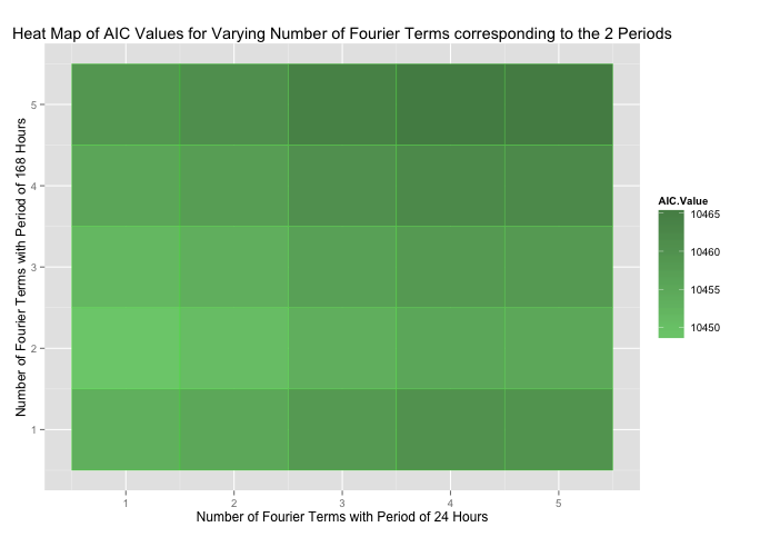 Fig. 2: Heat Map showing the variation of AIC values with number of Fourier terms. It can be seen that the minimum AIC value is at point (1,2)