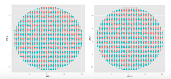 Fig. 4: Wafers with high outlier scores. Blue color denotes that the die  on the wafer has failed, while red denotes that the die has passed.