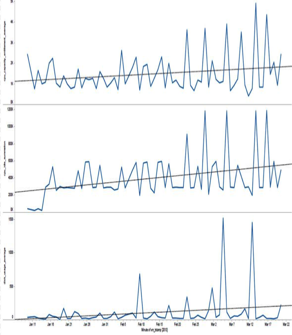 Fig. 2: Time series of VM metrics at 2:15 pm each day. The top plot is for CPU_capacity_entitlement_average, middle plot is for CPU_idle_summation and the bottom plot is for disk_usage_average.