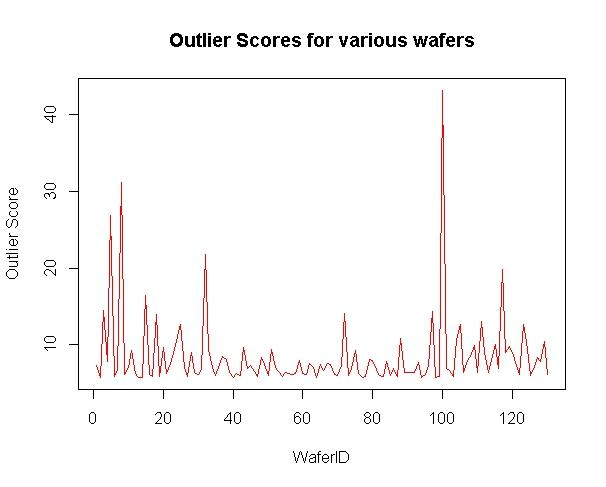 Fig. 3: Outliers scores for 130 wafers using Euclidean distance