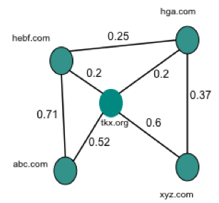 Fig. 3 Example domain correlation graph.