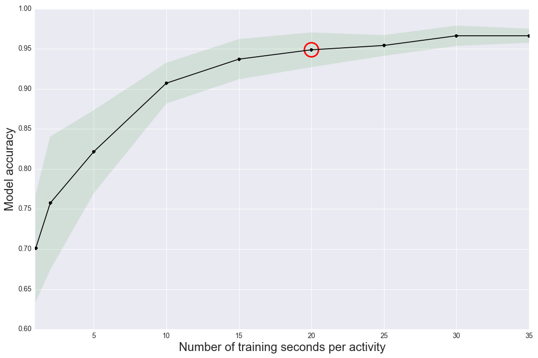 Figure 3. Learning Curve for an individual user showing accuracy as a function of activity training time.
