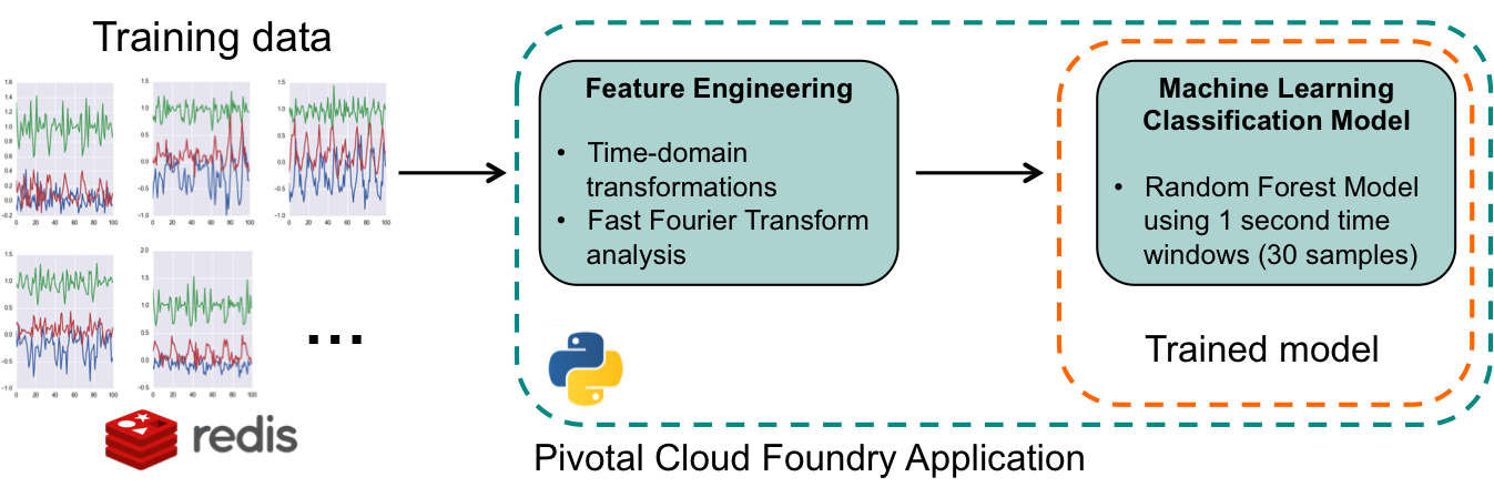 Figure 2. The training workflow. The feature engineering and model training are contained in a Pivotal Cloud Foundry (PCF) Python application.