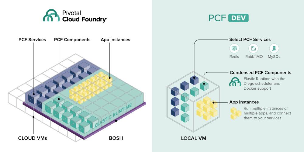 PCF Dev