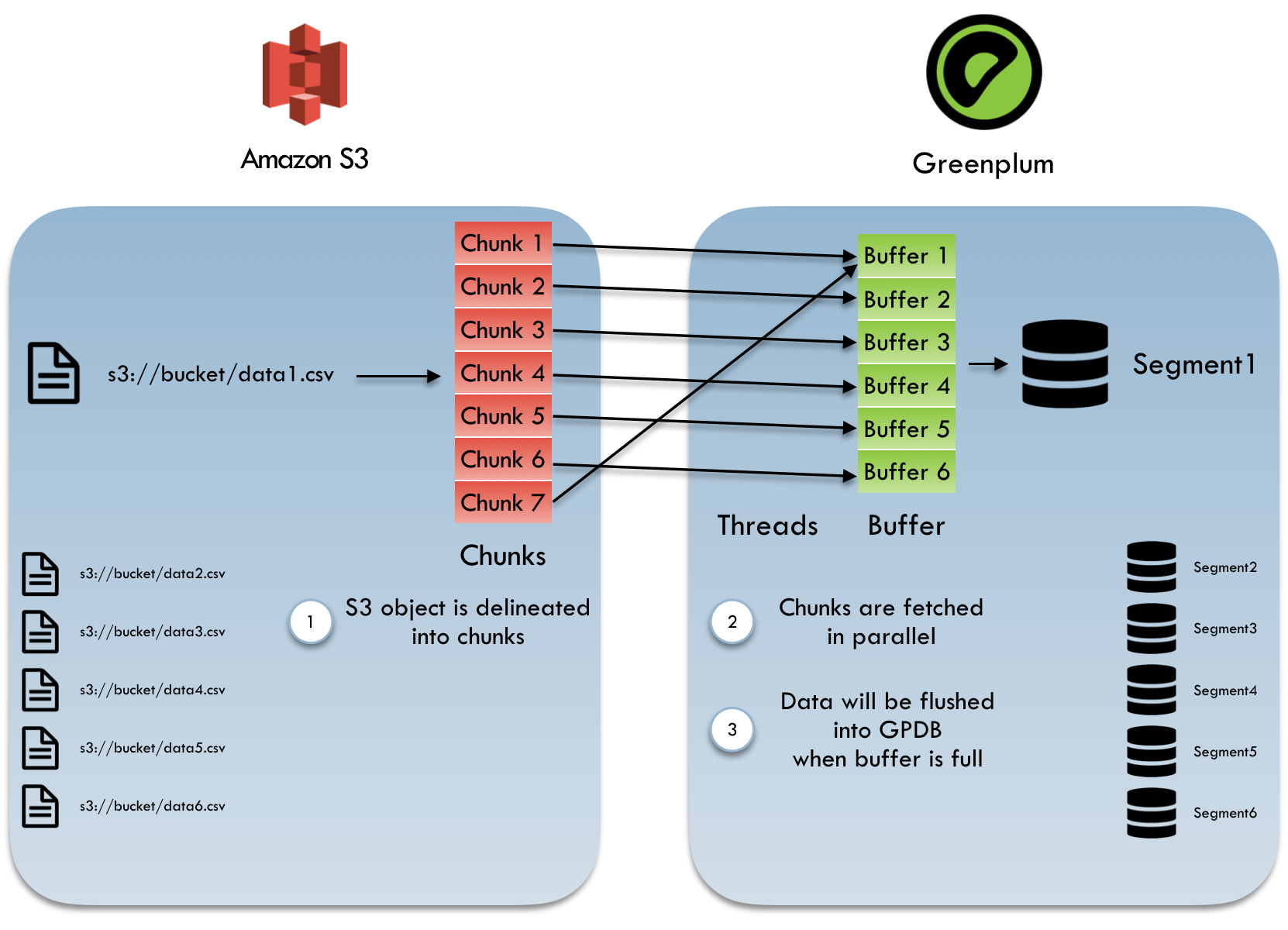 Greenplum queries on AWS S3
