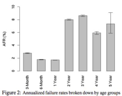 annualized failure rates