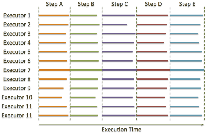 Hadoop execution time