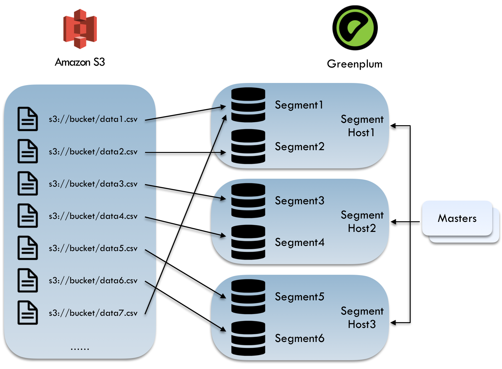 Greenplum working with Amazon S3