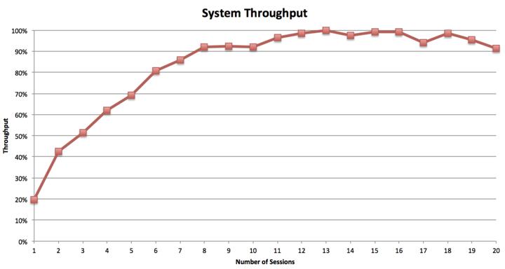 hadoop system throughput