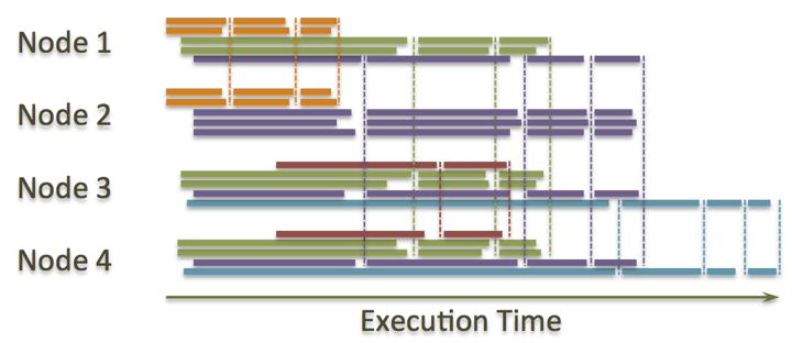 Apache HAWQ segment processing
