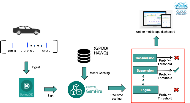Figure 4: Real Time Model Operationalization for predictive maintenance using Pivotal's Technology Stack