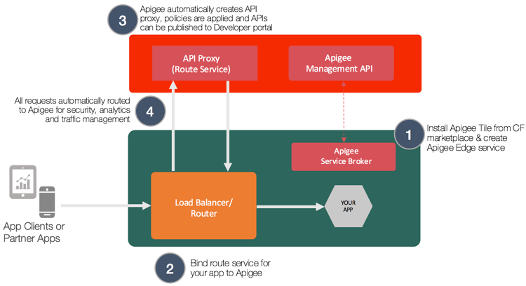 Apigee Edge on Pivotal Cloud Foundry