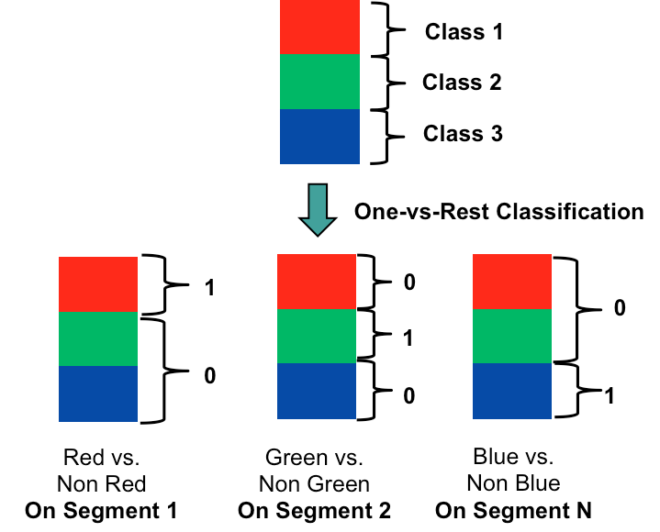 Figure 3: Parallel one-vs-rest multiclass classifier