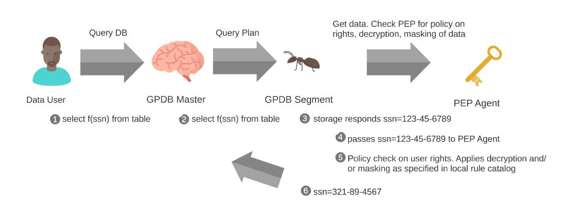 Encryption/Decryption Greenplum Protegrity