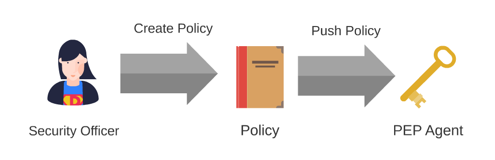 Policy lifecycle for Greenplum Protegrity