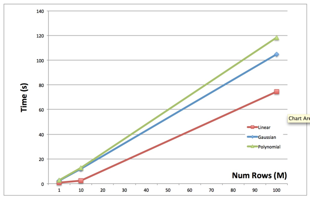 Figure 3c: SVM Prediction Time for 1M, 10M, 100M Rows (100 Features, 100 Components)