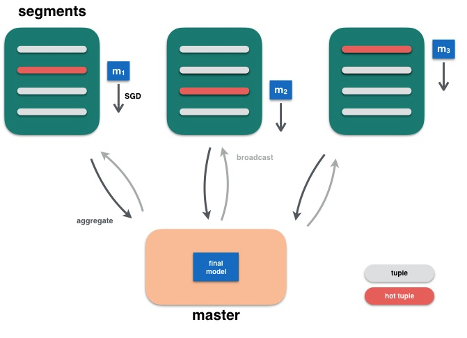 Master Aggregates Models from Segments and Broadcasts Updates