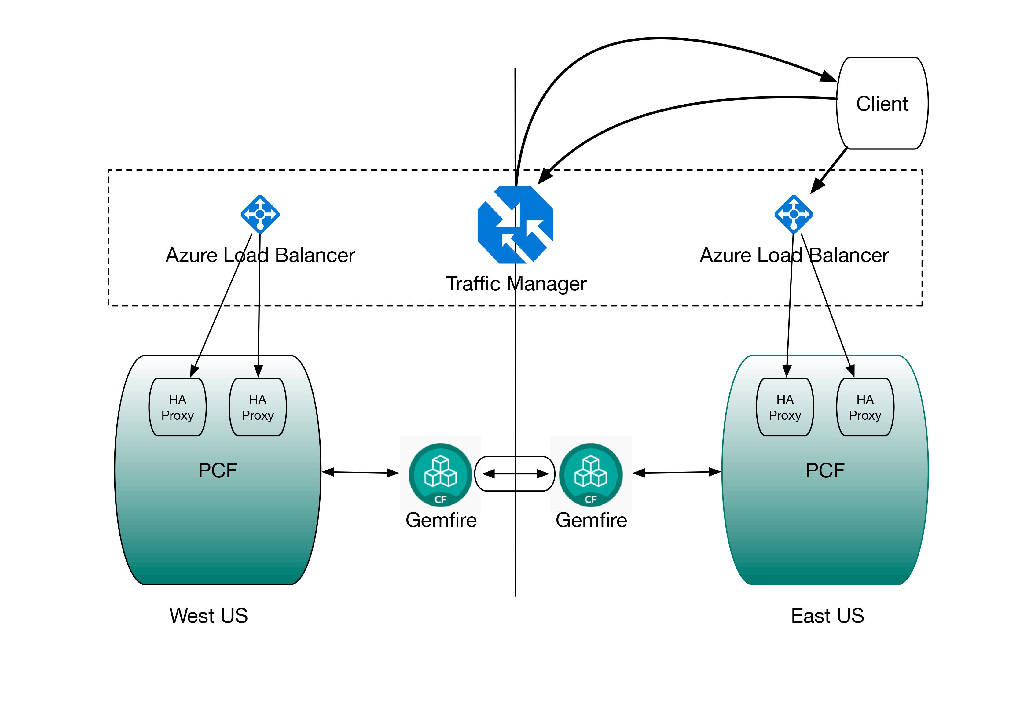 36227-Azure-Active-Active